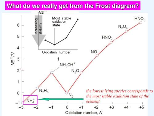 small resolution of what do we really get from the frost diagram the