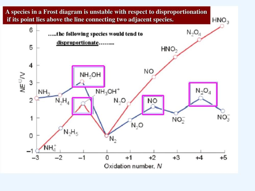 medium resolution of a species in a frost diagram is unstable with respect to disproportionation