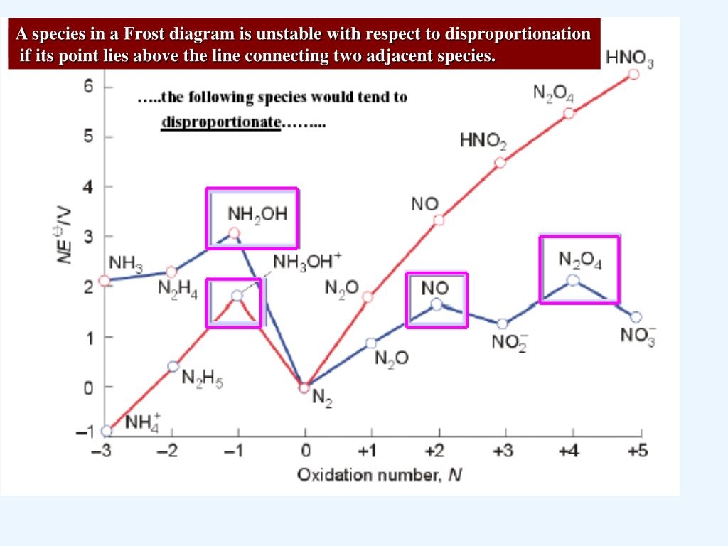hight resolution of a species in a frost diagram is unstable with respect to disproportionation