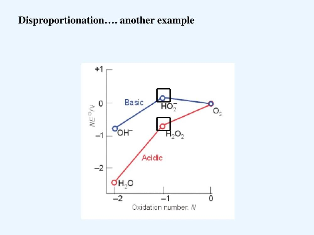 medium resolution of disproportionation another example