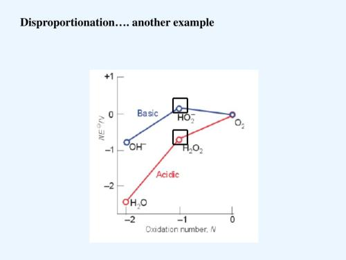 small resolution of disproportionation another example