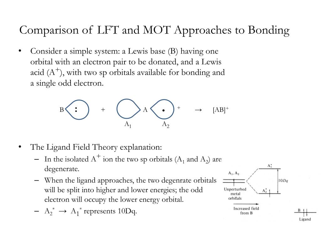 molecular orbital diagram of oh yamaha golf cart solenoid wiring ppt ligand field theory powerpoint presentation id 787121