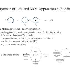 Molecular Orbital Diagram Of Oh Telephone Extension Socket Wiring Ppt Ligand Field Theory Powerpoint Presentation Id 787121