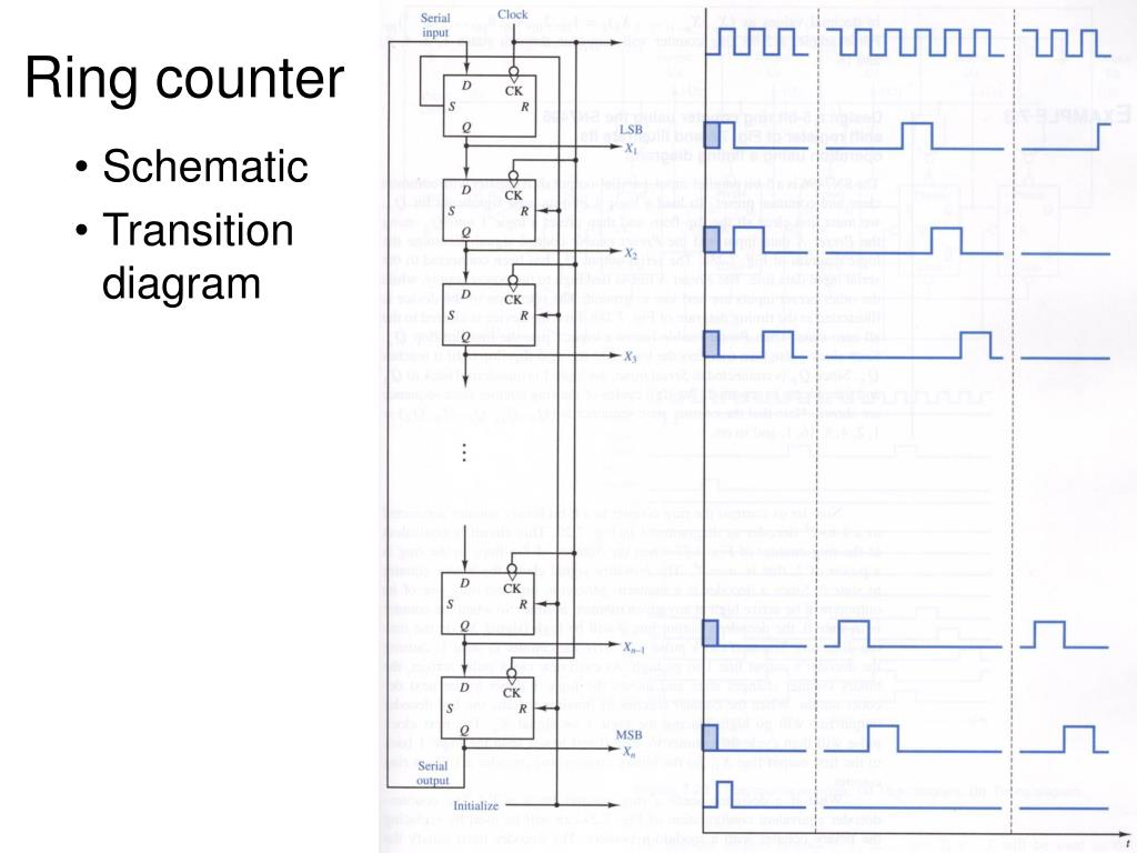 hight resolution of ring counter schematic