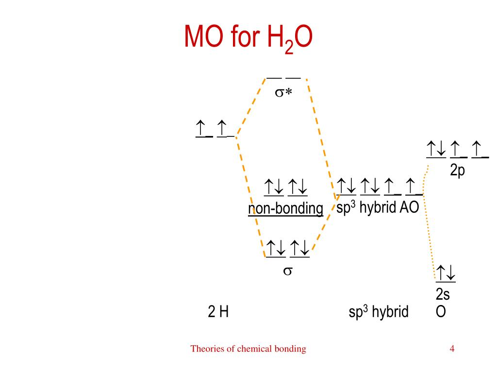 hight resolution of mo for h2o