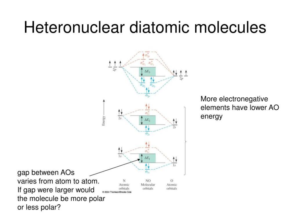 medium resolution of molecular orbital theory powerpoint ppt presentation