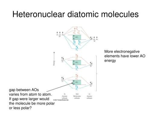 small resolution of molecular orbital theory powerpoint ppt presentation