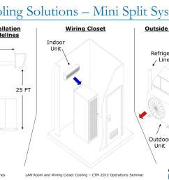 refrigerant lines indoor  [ 1024 x 768 Pixel ]