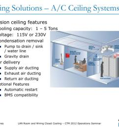 cooling solutions a c ceiling systems  [ 1024 x 768 Pixel ]