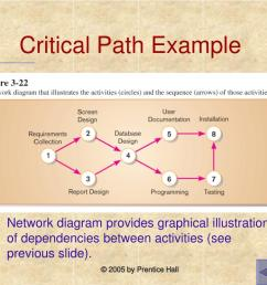 ppt chapter 3 managing the information systems project powerpoint presentation id 853106 [ 1024 x 768 Pixel ]