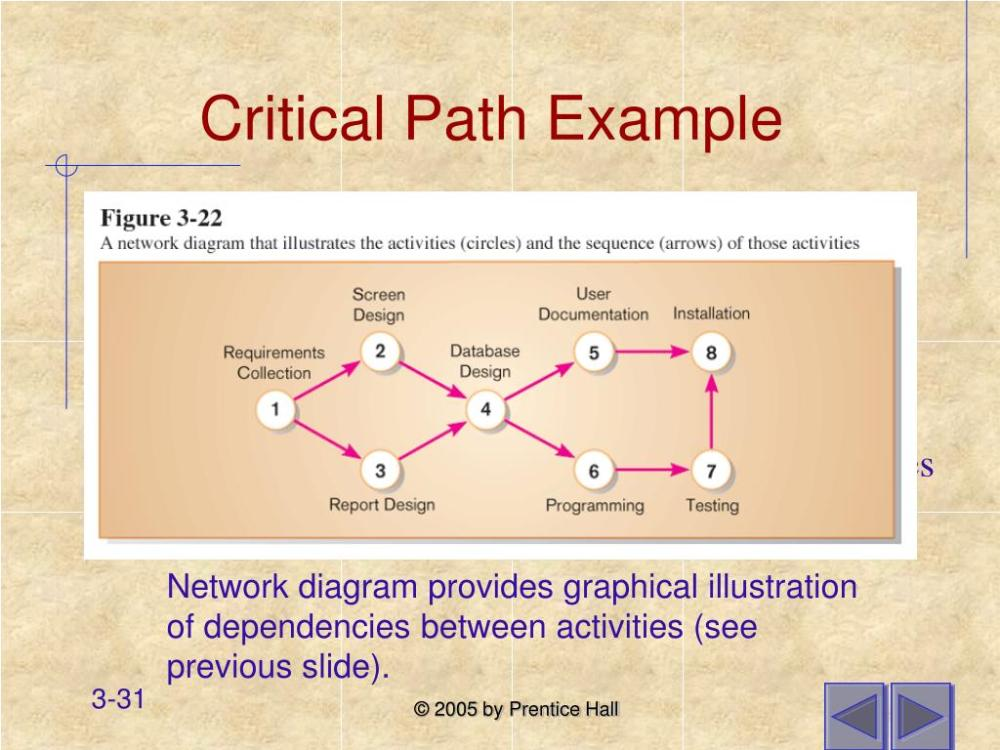 medium resolution of ppt chapter 3 managing the information systems project powerpoint presentation id 853106