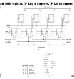 universal shift register a logic diagram b mode control  [ 1024 x 768 Pixel ]