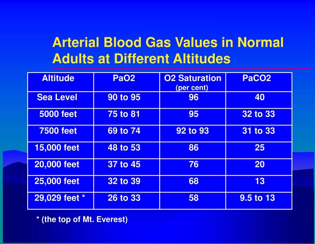 PPT - Altitude - Related Illnesses PowerPoint Presentation ...