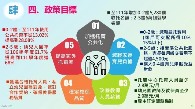 1070726 行政院會 我國少子女化對策計畫(107-111年)報告