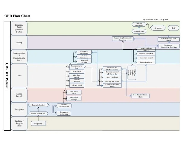 also insurance business flow chart only for opd transaction rh slideshare