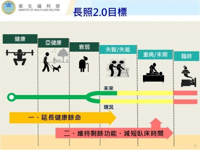 行政院簡報 衛福部:長期照顧十年計畫2.0推動成效(懶人包)