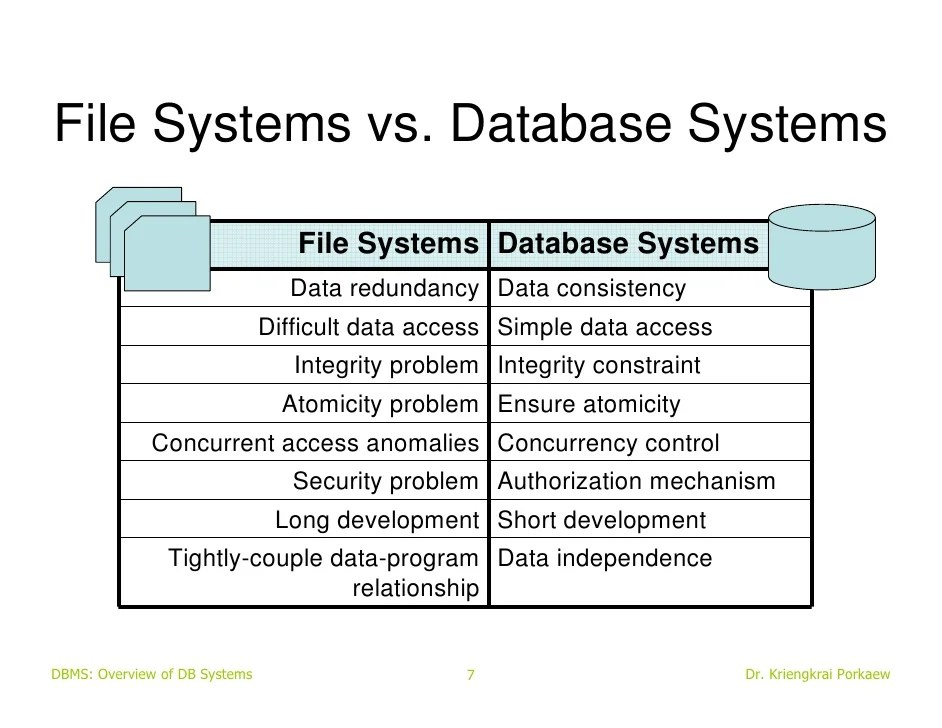 Database Vs Security