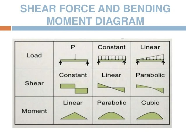 how to draw shear and bending moment diagrams acme transformer stress-strain curve, force