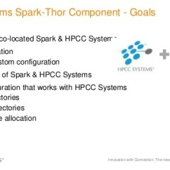 Spark Plugins Massey Ferguson 135 Parts Diagram Innovation With Connection The New Hpcc Systems And Modules Thor Component 5