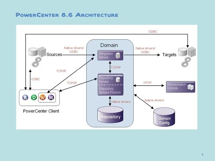 mainframe architecture diagram large round trailer plug wiring 01 power center 8.6 basics