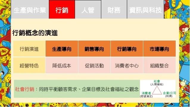 顏孟賢 02 企業是什麼