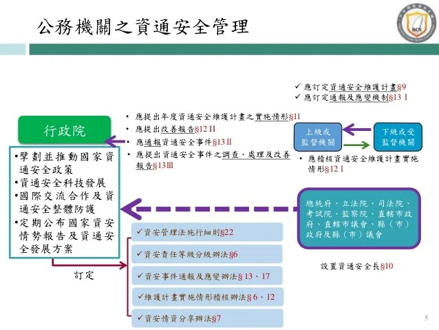 20170427行政院資通安全處:「資通安全管理法」草案