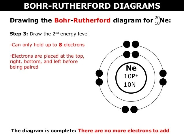 02 a bohr rutherford diagrams and lewis dot diagrams