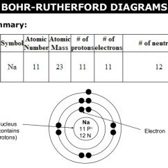 Lewis Dot Diagram For Gold Dicktator 60 2 Wiring Bohr Rutherford Great Installation Of 02 A Diagrams And