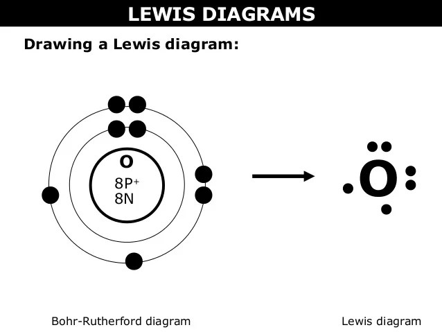 02 a bohr rutherford diagrams and lewis dot diagrams