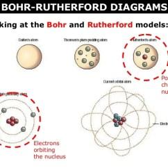 Bohr Rutherford Diagram For Beryllium Of 6 Wicket Croquet Ago Elements 2 ~ Elsavadorla