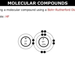 Lewis Dot Diagram For N2 4 3 Volvo Penta Alternator Wiring 02 B Ionic Vs. Molecular Compounds, Bohr Rutherford And