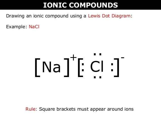 Ionic compounds also  vs molecular bohr rutherford and lewis rh slideshare