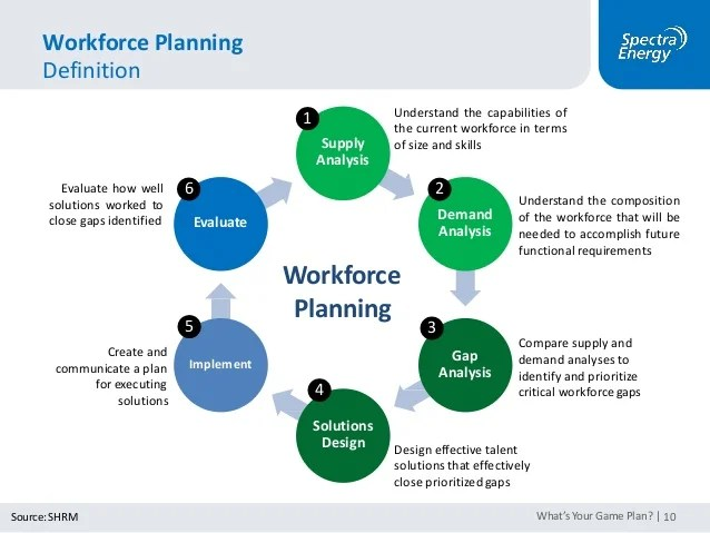 What S Your Game Plan Workforce Planning How To Find