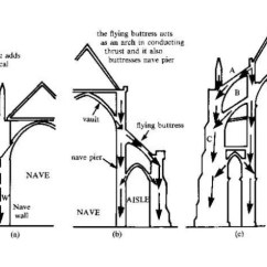 Cathedral Architecture Gothic Arches Diagram 2006 Porsche Cayenne Radio Wiring Rose Window 11