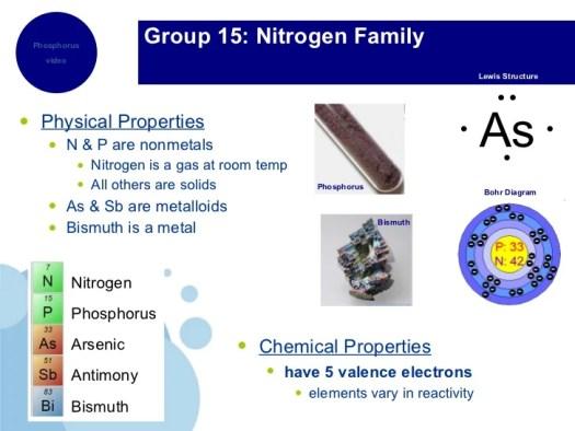 Nitrogen Family On The Periodic Table 48096 Loadtve