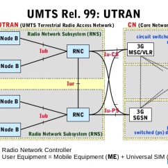 Umts Network Architecture Diagram 1999 Ford Expedition Engine 02 Architecturenew Visited 15 16 C Nokia