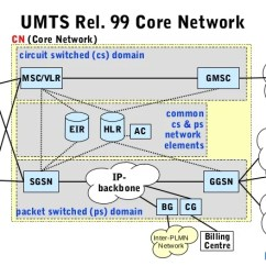 Umts Network Architecture Diagram Australian House Light Switch Wiring 02 Architecturenew 6