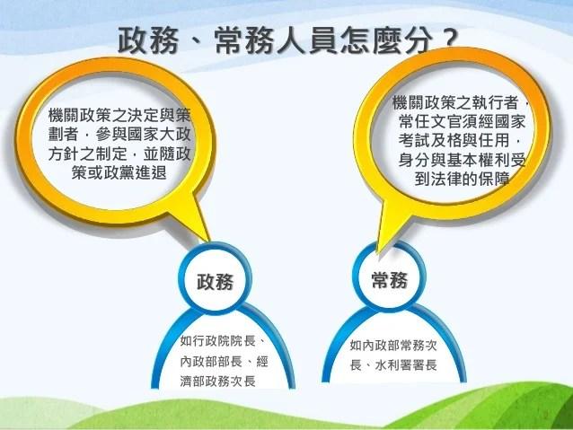 行政院簡報 人事總處 中央行政機關組織基準法修正草案