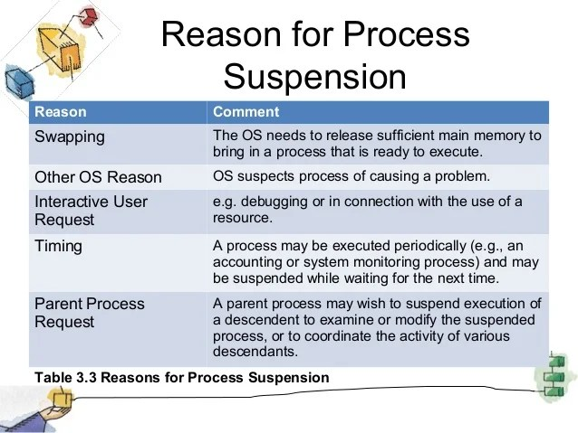 Linux Resume Suspended Process Resume Ideas