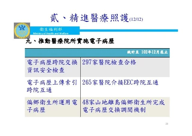 20140306 衛環委員會 - 衛福部業務報告 - 口頭報告