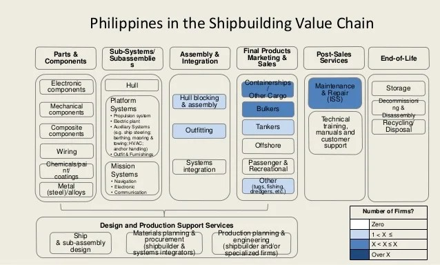 An Introduction to Client Oriented Global Value Chain