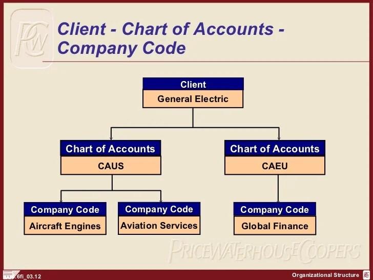 client chart of accounts also sap fi organization structure http sapdocsfo rh slideshare