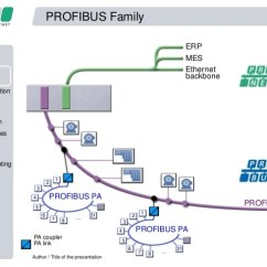 Profibus Dp Wiring Diagram Sub Panel 03 Design Good Practices