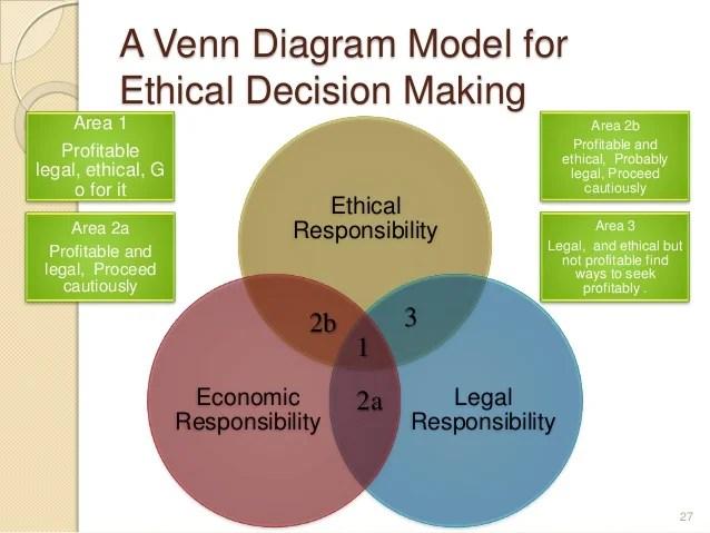 venn diagram model for ethical decision making also rh slideshare
