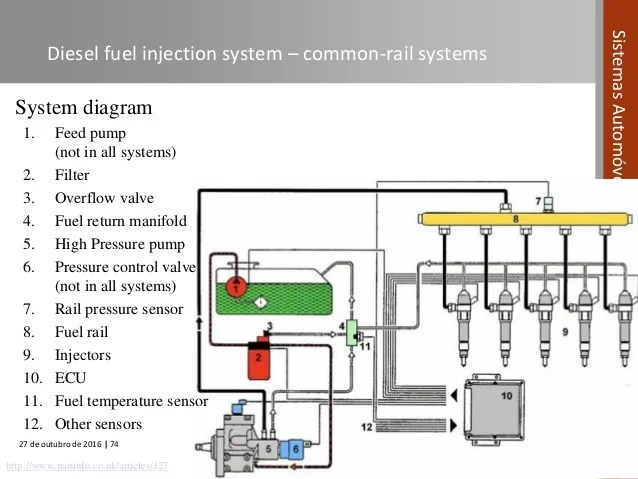 Automotive Systems course (Module 04)  Fuel Systems in Compression I…