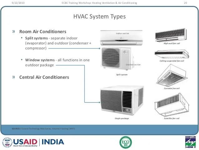 High Efficiency Central Air Conditioner