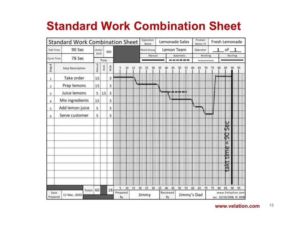 Standard Work Combination Sheet15 Lation