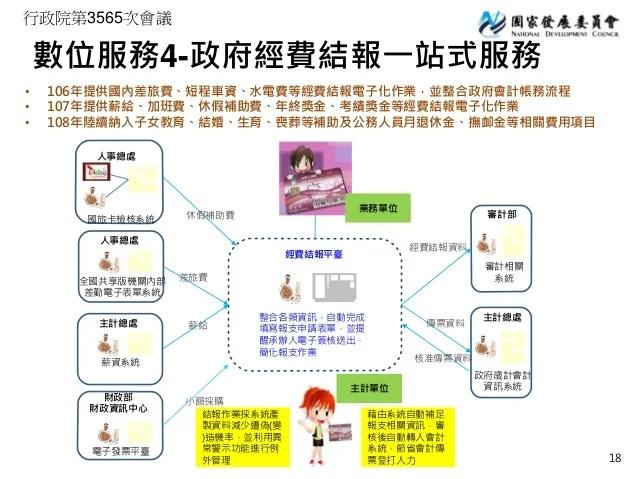 行政院簡報 國發會:服務型智慧政府推動計畫整體規劃