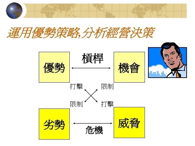 國際行銷管理 Chapter05