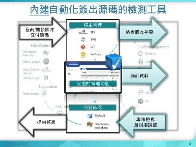 系統05_從持續整合結合安全開發與變更管理 郭俐佳